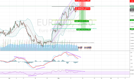 EURAUD: Are the bulls exhausted ?