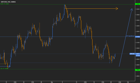 GBPUSD: GBPUSD Moving up within range again