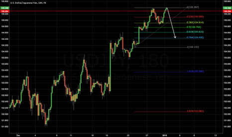 USDJPY: Needs a correction...... will bring it down...and more