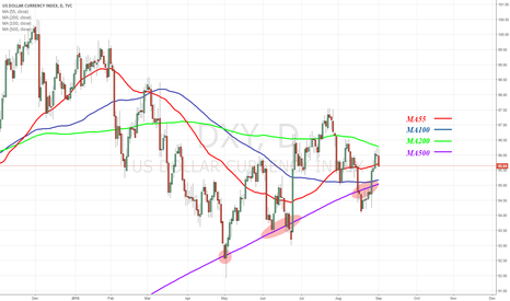 DXY: Ma 500 - Strong Support..