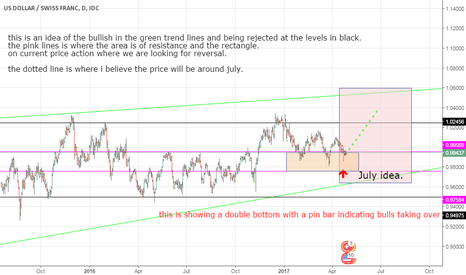 USDCHF: long on USDCHF until july with normal fundementals.