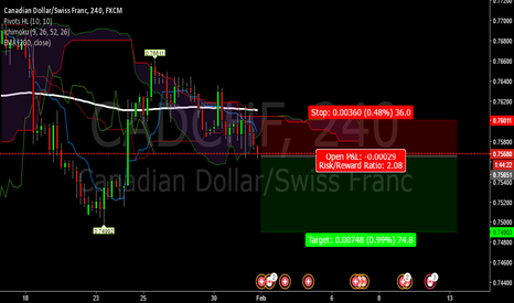 CADCHF: cadchf for possible downtrend