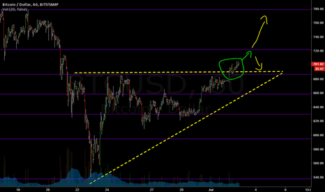 BTCUSD: Bitcoin breaks above 700 on ascending triangle