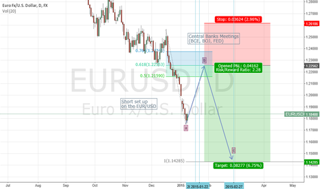 EURUSD: Short Set up on the EUR/USD