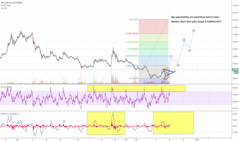 NEOBTC: NEOBTC wave analysis. HUGE gains ahead for next 2 days.