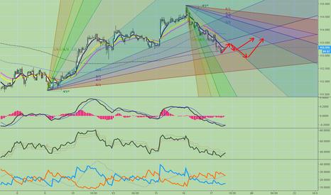 USDJPY: USDJPY possible movements in 1 H chart