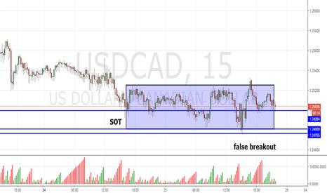 USDCAD: USD/CAD m15 cumulative vol.