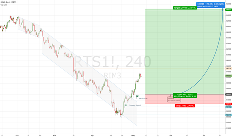 RTS1!: Plan for RTS Index Future trading on the next month