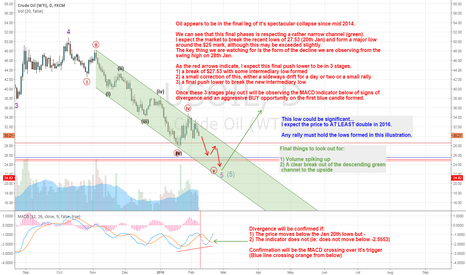 USOIL: Oil about to make a MAJOR low?