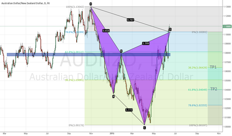 AUDNZD: AUDNZD D1 cypher pattern completed