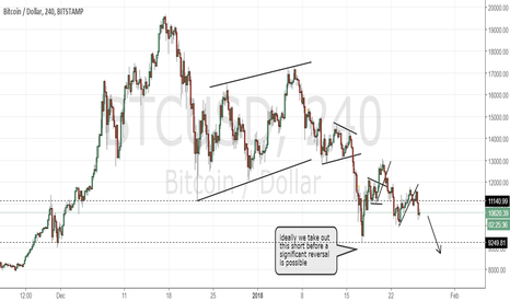 BTCUSD: Bitcoin, still in a corrective structure