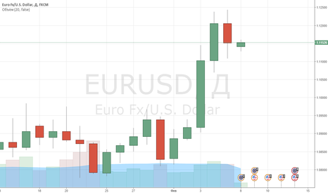 EURUSD: Рекомендация EURUSD: SellStop 1,10 TP 1,05 SL 1,11