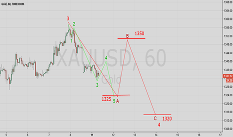 XAUUSD: Gold Wave Analysis
