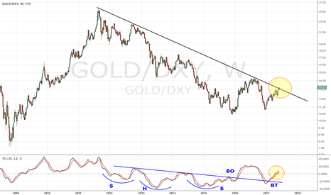 GOLD/DXY: RATIO  GOLD/DXY