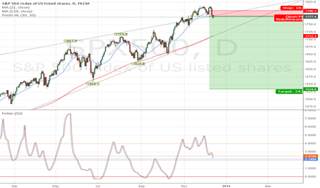 SPX500: Perhaps it's time!
