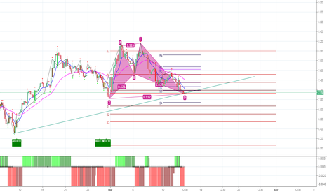 CLF: Potential Gartley Pattern on CLF