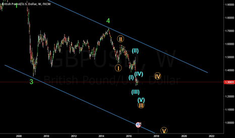 GBPUSD: 5th wave of GU