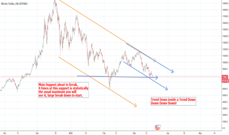 BTCUSD: $Bitcoin to $2000 Down Trend inside Down Trend
