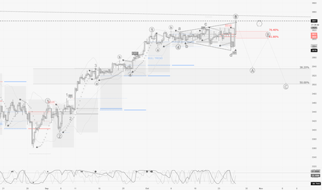 EUSTX50: STOXX / H4 : End of bullish waves, retracement should comme soon