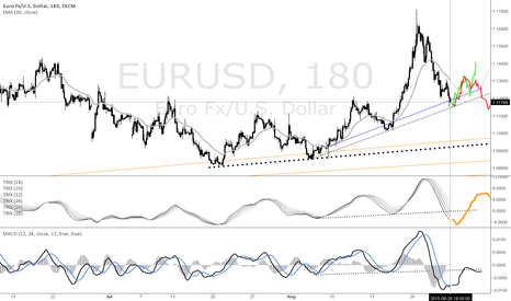 EURUSD: Upcoming Week -- Bullish ( Overall Trend Undetermined )