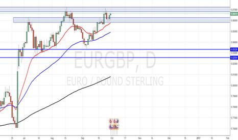 EURGBP: EURGBP short to 0.84500