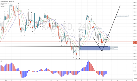 XAUUSD: Gold Hits Fresh Demand and Surges!