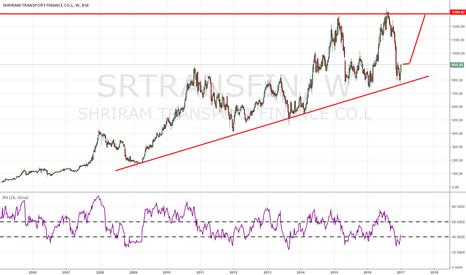 SRTRANSFIN: safe range trading stock for investment
