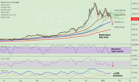 BTCEUR: BTC/EUR breaks daily cloud, eyes 100-DMA at 8933, short rallies