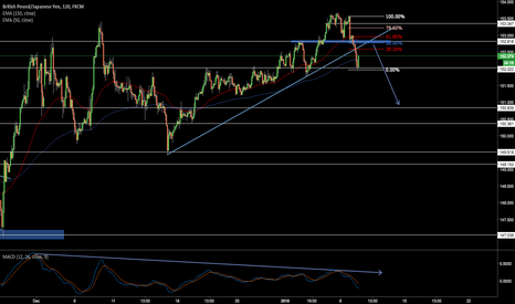 GBPJPY: Possible bearish Move on GBPJPY