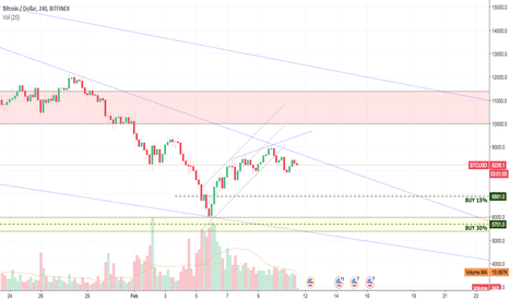 BTCUSD: BTCUSD Week 7 - What are we watching?