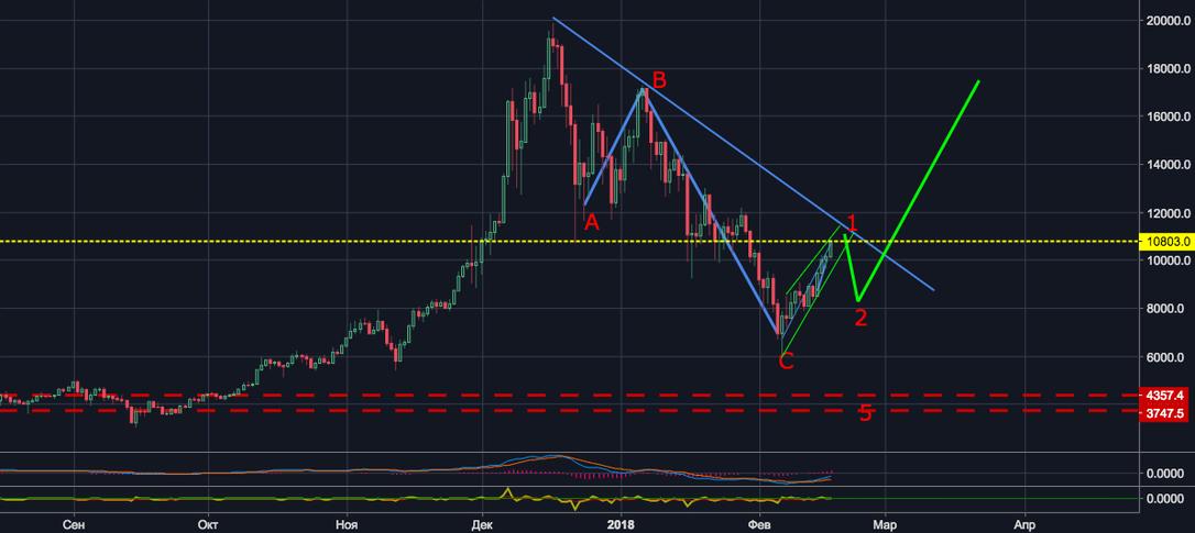 BTC/USDT коррекция первой волны нового витка роста