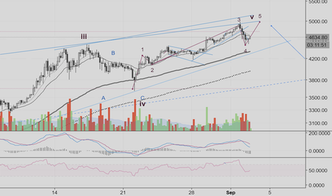 BTCUSD: Shake out (possibly) over: next target - 5k