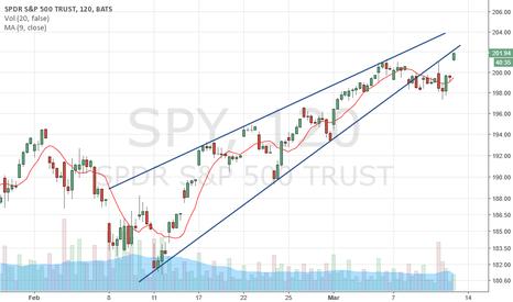 SPY: $SPY 2hr chart testing underside of rising wedge again today