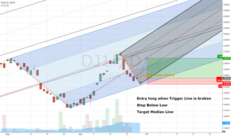 DJ1!: Dow Jones Long with Andrews Pitchfork