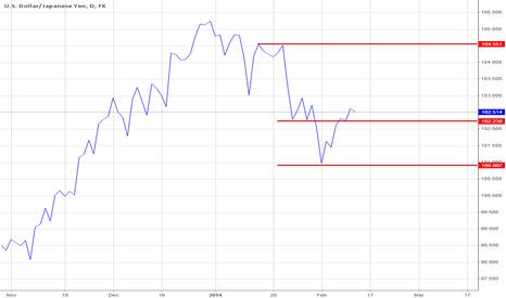 USDJPY: USD/JPY Long at 102.39