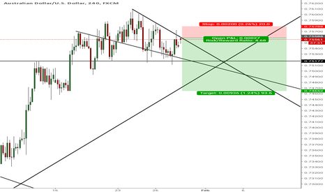 AUDUSD: I shorted A/U