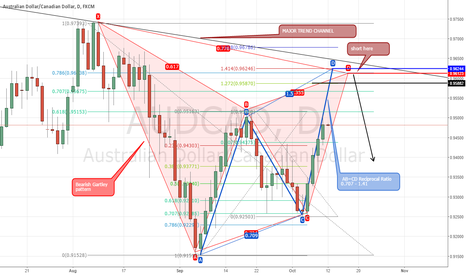 AUDCAD: AUDCAD bearish gartley pattern