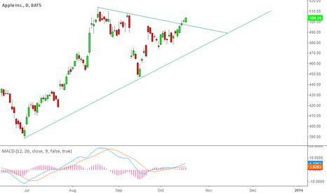 AAPL: $AAPL Daily Contracting Triangle Breakout