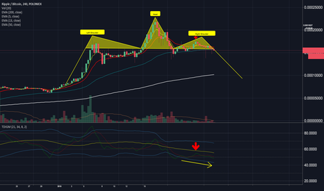 XRPBTC: XRPBTC Strong Head & Shoulders Pattern with Downward Trend