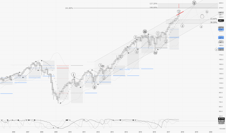 SPX500: SPX / M1 : no more room for buyers