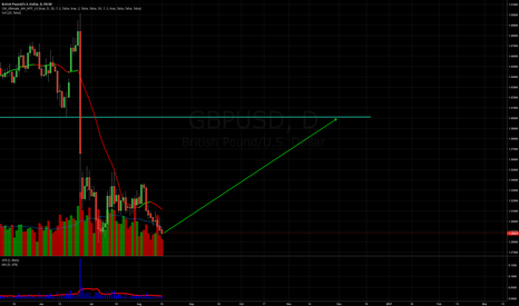 GBPUSD: GBPUSD - Its time to go long!!