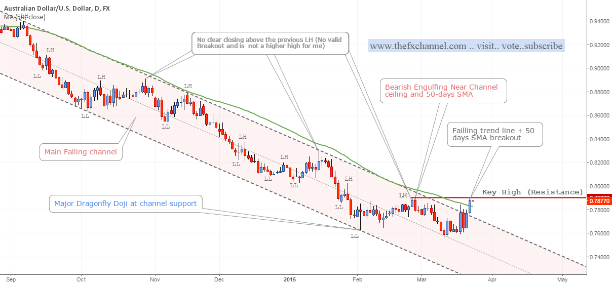 #AUDUSD: Following the Price Action | #forex