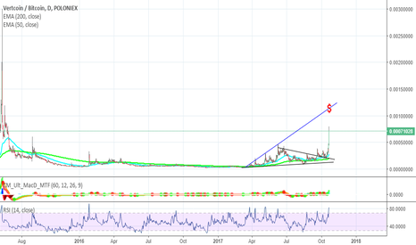 VTCBTC: Attempt at calling top for VTC's recent move