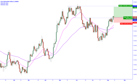 EURCAD: Long entry off daily support level if it holds up