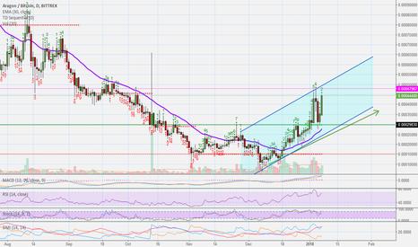 ANTBTC: Aragon (ANT) – Strong Buy (396%+ Profits Potential)