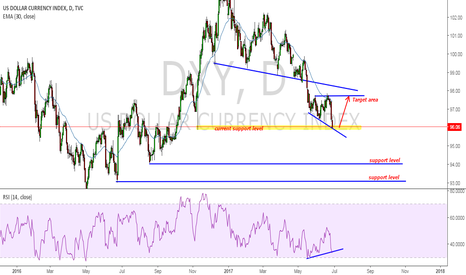 DXY: DXY could be buy here if support holds