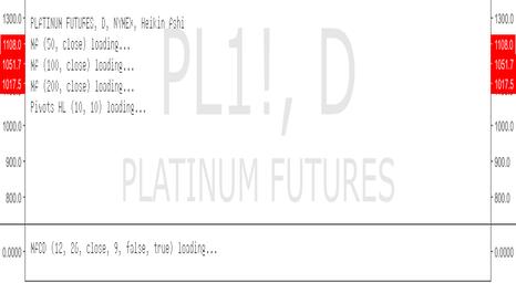 PL1!: Platinum Double Bottom ?