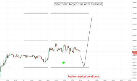 USDCHF: USDCHF LONG ENTRY LEVELS, US SESSION + 1ST HOURS OF ASIAN