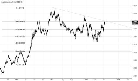 EURAUD: EURAUD approaching the 1.50