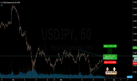 USDJPY: Long USD JPY